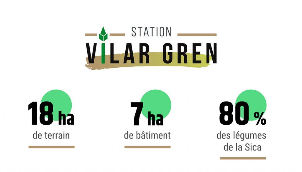 les chiffres de Vilar Gren